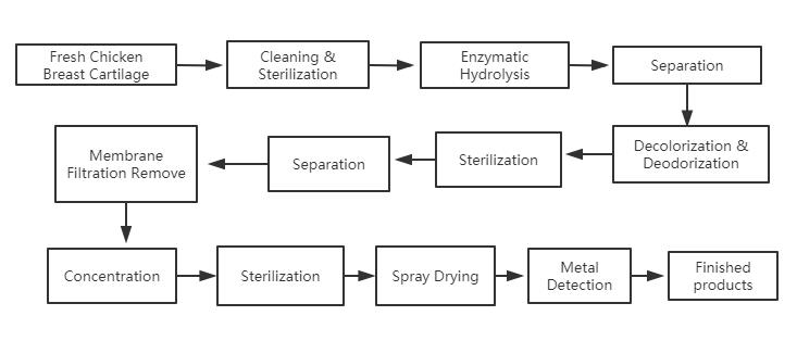2. Flow Chart